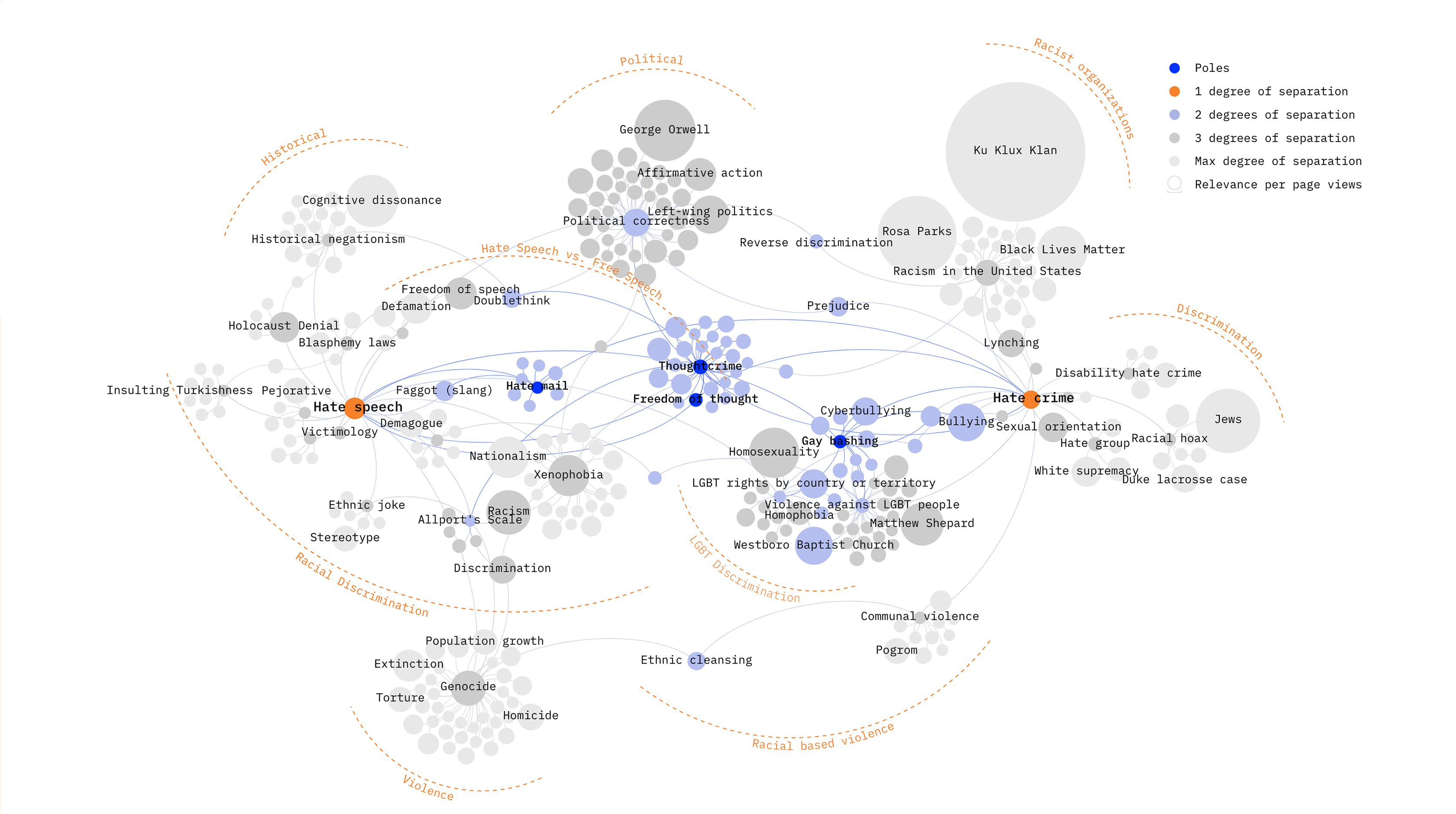 Preview visualization of research question